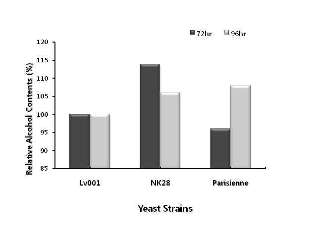 NK28의 알코올 생성능