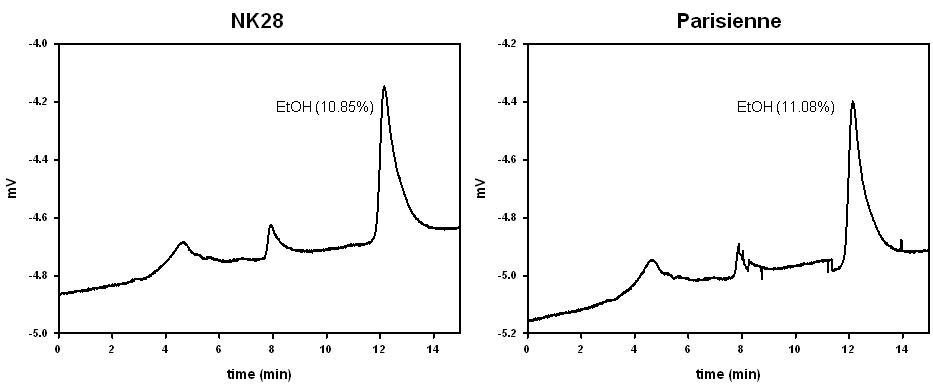 NK28로 발효된 포도주의 알코올 함량