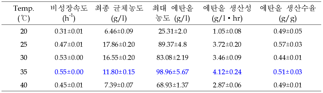 발효온도에 따른 NK28의 에탄올 생산