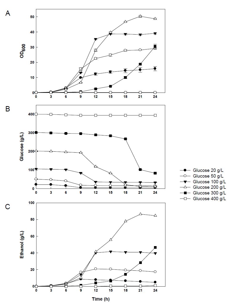 포도당 농도가 NK28의 생장(A), 포도당 이용(B), 에탄올 생산(C)에 미치는 영향.