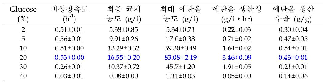 포도당 농도에 따른 NK28의 에탄올 생산.