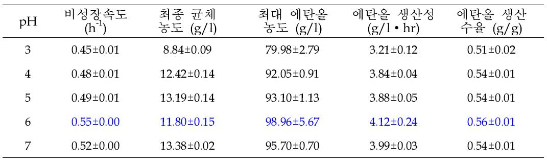 pH에 따른 NK28의 에탄올 생산.