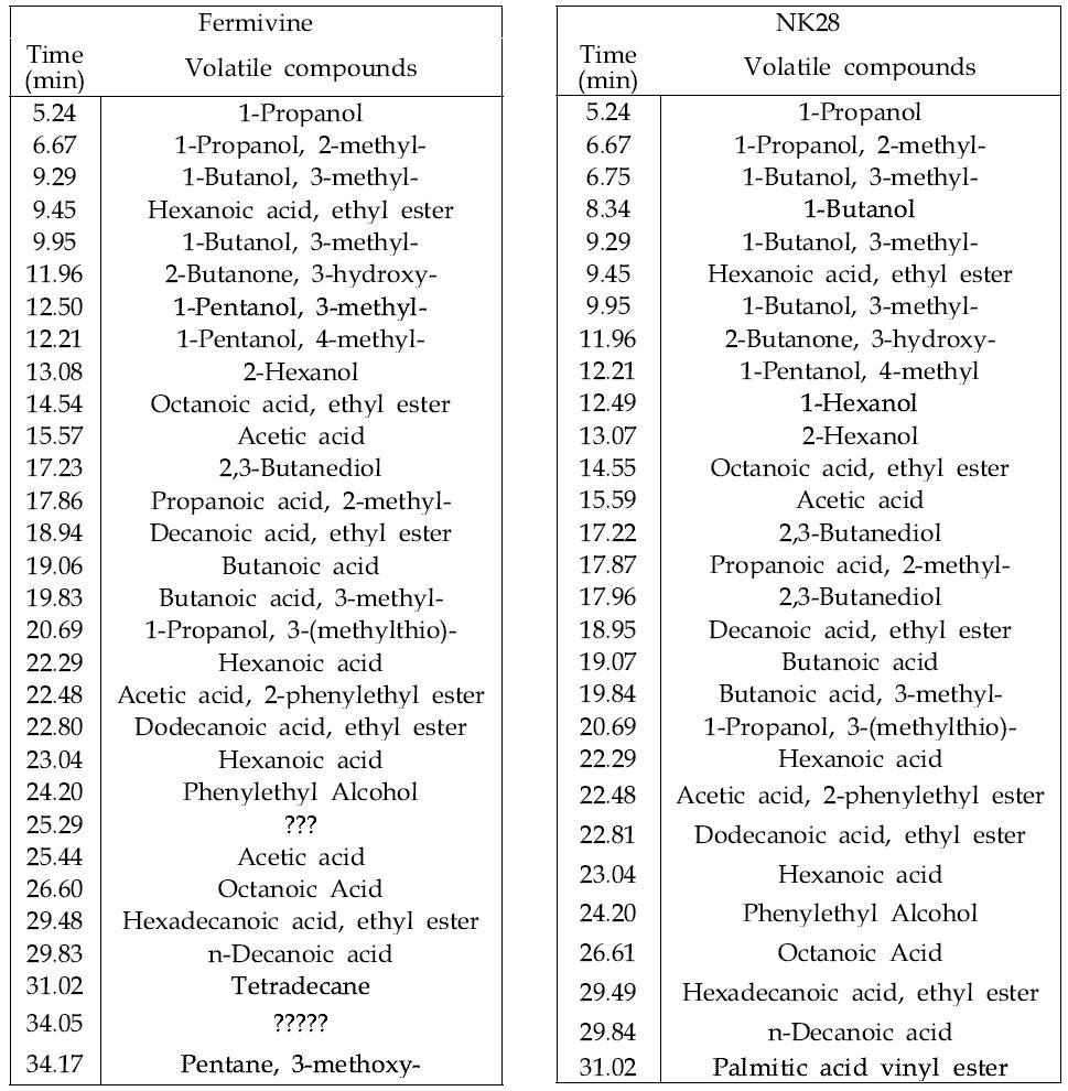 Fermivin 혹은 NK28로 발효된 포도주의 향기성분 비교분석