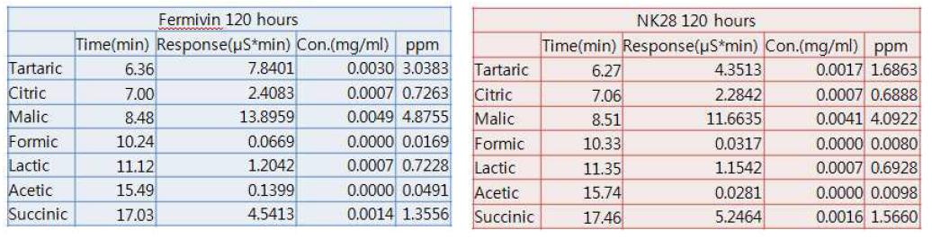 Fermivin 혹은 NK28로 발효된 포도주의 유기산 정량분석