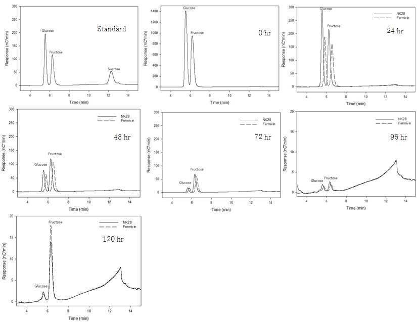 Fermivin 혹은 NK28로 발효된 포도주의 당 조성 및 함량