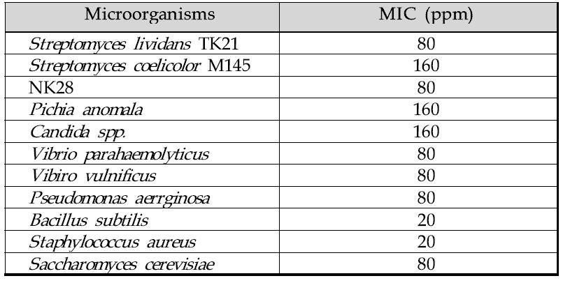 Phyollen-G의 항균효과
