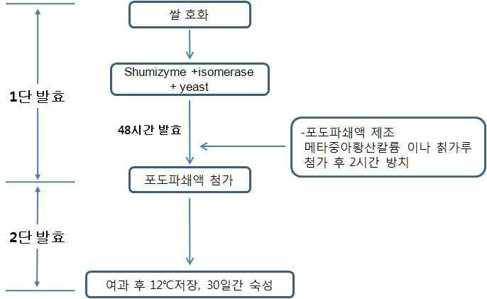 2단 발효를 통한 쌀포도주의 제조