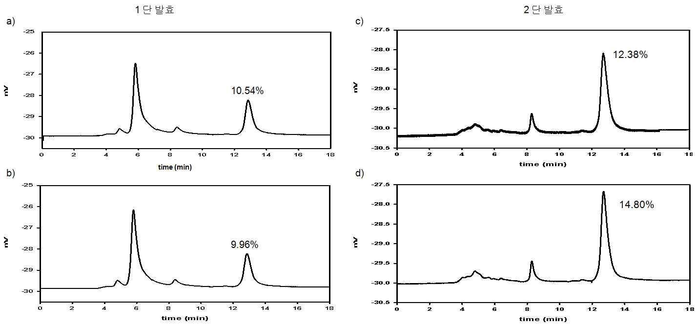 1단 발효 시료 (a, b) 및 2단 발효 후 메타중아황산염 처리 포도주(c)와 칡가루 처리 포도주 (d) 시료의 알코올 측정