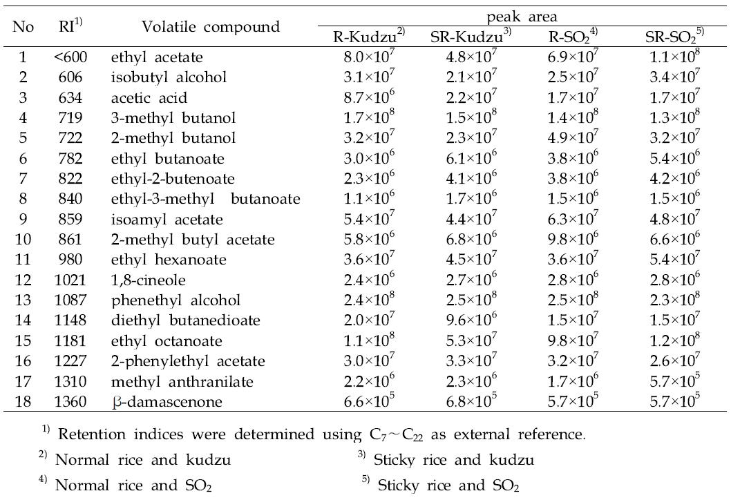 Volatile compounds of various wines. (after aging)