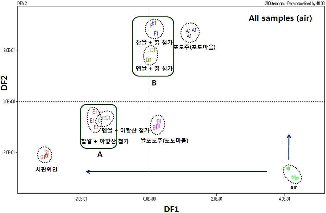Discriminant function analysis of the electronic nose data for different types of wine samples