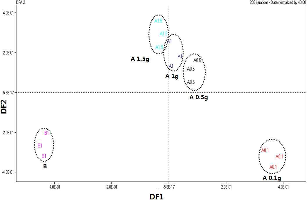 Discriminant function analysis of the electronic nose data for wine and rice wine samples