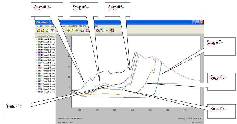 Visible/near infrared(VIS/NIR) absorbance spectra for different types of wine.