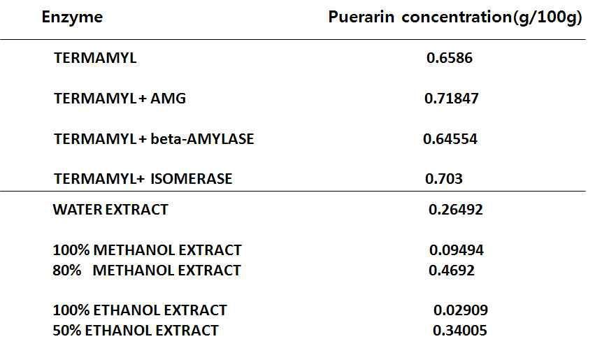 효소를 이용한 퓨라린 추출수율 및 용매추출 수율