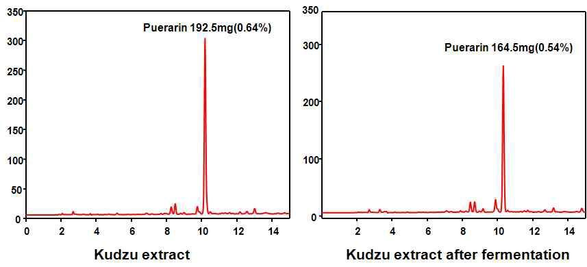 추출 후 와 발효 후의 퓨라린을 HPLC로 측정