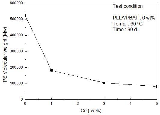 열 분해 시험 (분자량 변화)