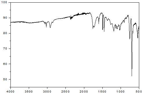 PS - Cerium stearate 0 wt% - PLLA 5 wt% 스티로폼의 14일간 UV 조사 후 FT-IR