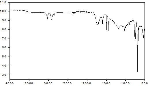 PS - Cerium stearate 2 wt% - PLLA/PBAT 3 wt% 스티로폼의 14일간 UV 조사 후 FT-IR