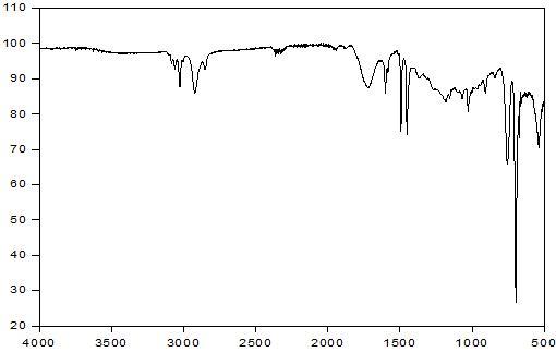 PS - Cerium stearate 2 wt% - PLLA/PBAT 6 wt% 스티로폼의 14일간 UV 조사 후 FT-IR