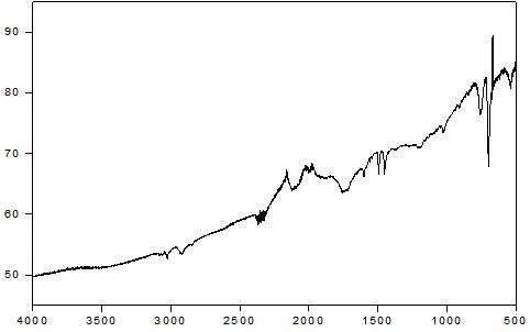 PS - Cerium stearate 1 wt% - PLLA/PBAT 10 wt% 스티로폼의 14일간 UV 조사 후 FT-IR