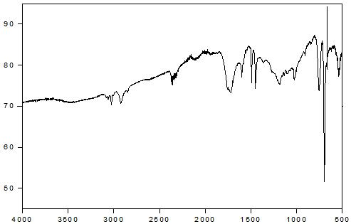 PS - Cerium stearate 2 wt% - PLLA/PBAT 10 wt% 스티로폼의 14일간 UV 조사 후 FT-IR