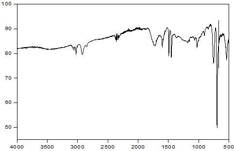 PS - Cerium stearate 3 wt% - PLLA/PBAT 10 wt% 스티로폼의 14일간 UV 조사 후 FT-IR