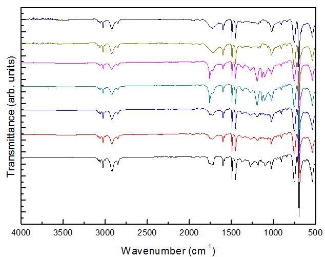 폴리스티렌 및 첨가제가 함유된 복합분해성 폴리스티렌의 UV 조사 시험(14일) 후 FT-IR