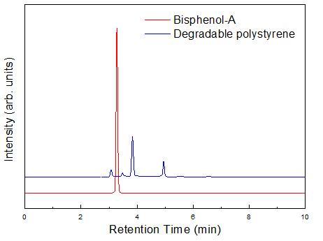 비스페놀-A 및 복합분해성 폴리스티렌 고온 용출 시험 후 수용액의 HPLC 분석 결과