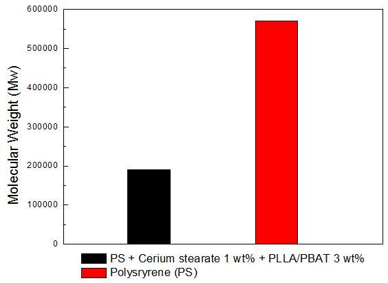 복합분해성 폴리스티렌의 고온 용출 시험 3달 후 분자량 분석 결과