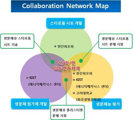 Collaboration Network Map