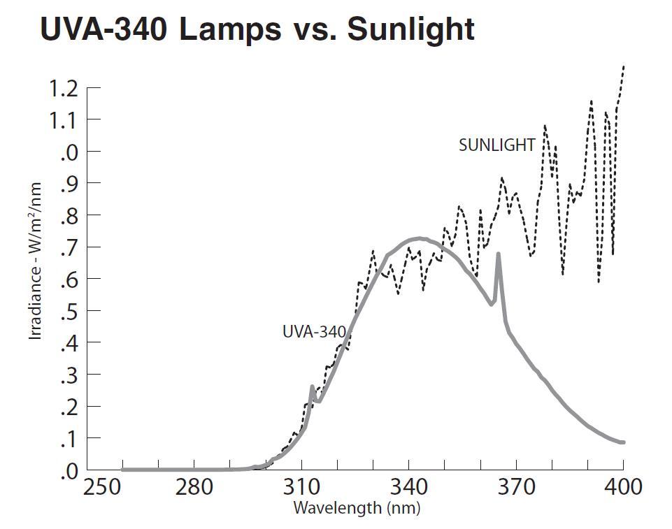 UVA-340 lamp와 햇빛의 조도량 비교