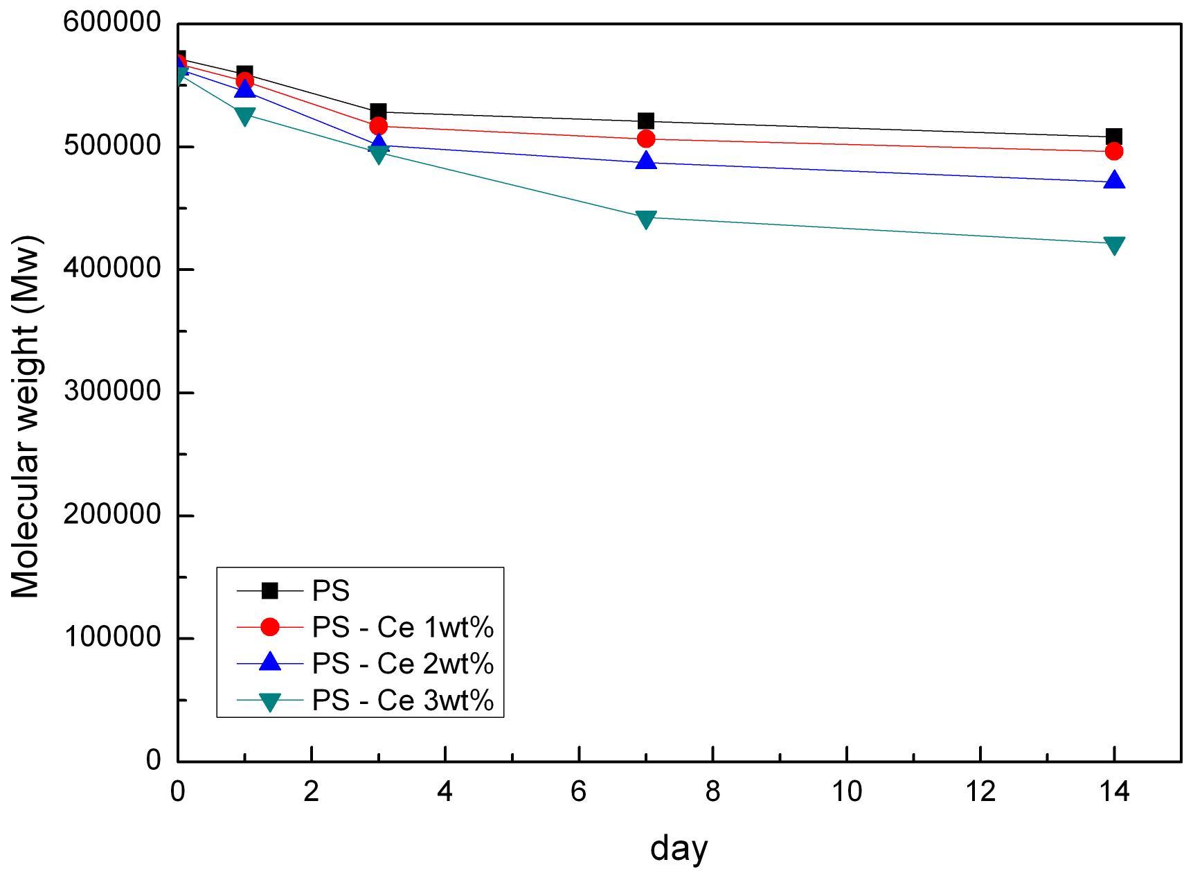 UV 조사 분해 시험 (분자량 변화)