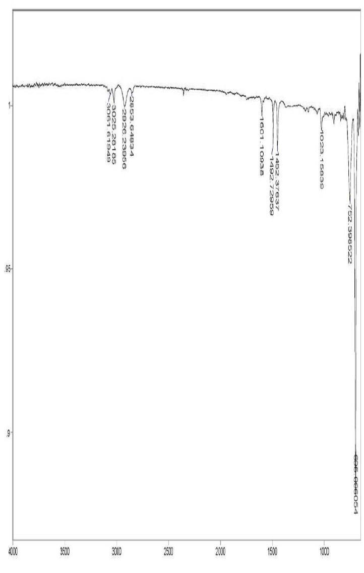 PS - Ce 1 wt% 스티로폼의 14일간 UV 조사 후 FT-IR