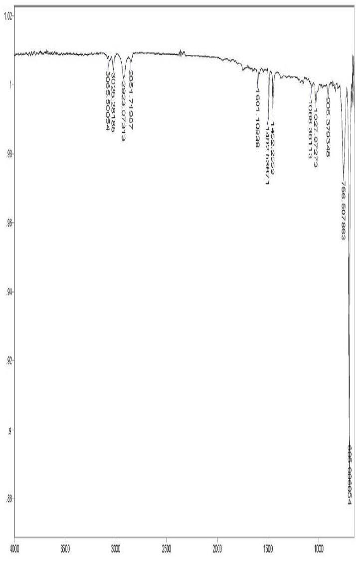 PS - Ce 3 wt% 스티로폼의 14일간 UV 조사 후 FT-IR