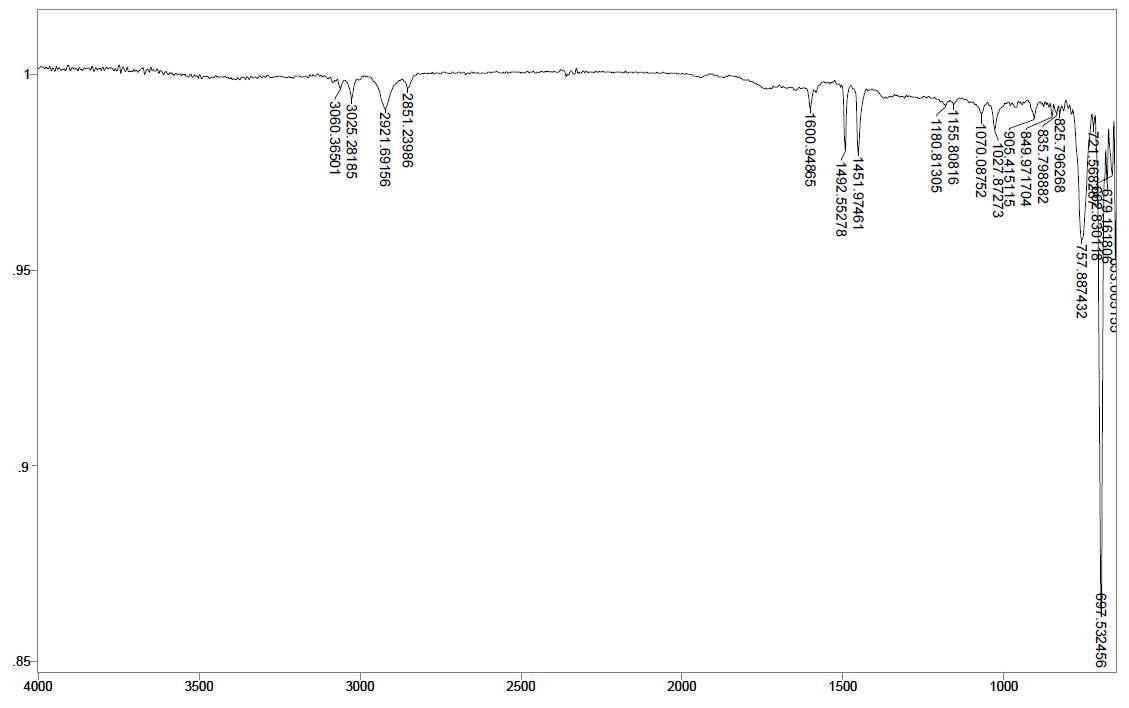 PS - Ce 1 wt% - PLLA 1.5 wt% 스티로폼의 14일간 UV 조사 후 FT-IR