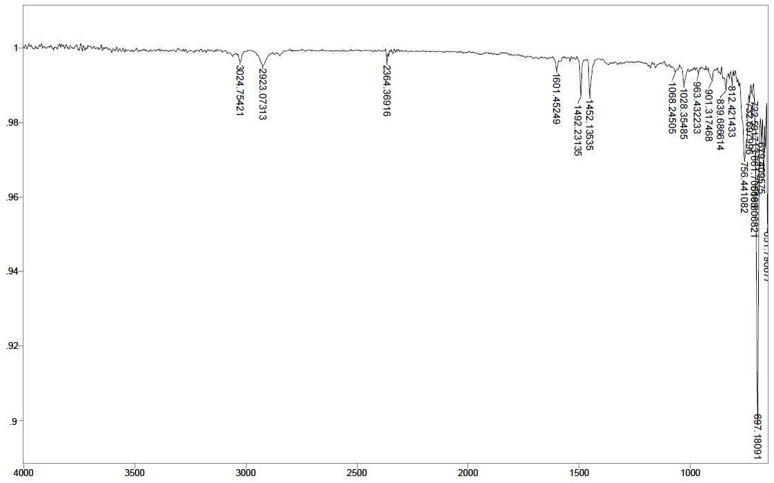 PS - Ce 2 wt% - PLLA 0.5 wt% 스티로폼의 14일간 UV 조사 후 FT-IR