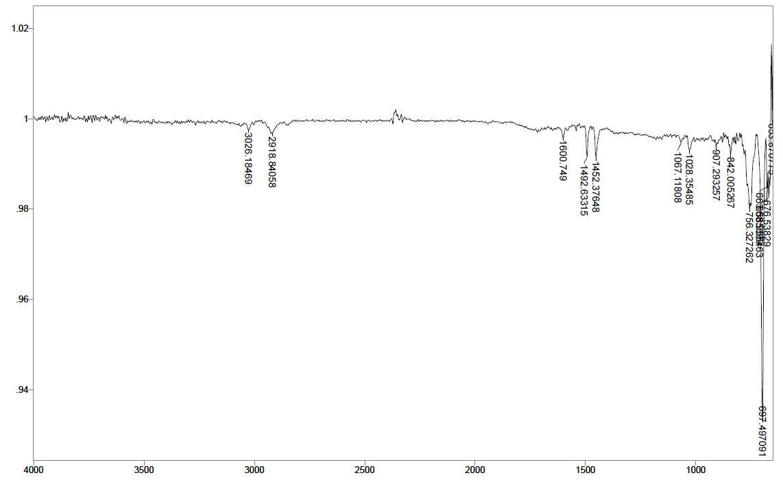 PS - Ce 2 wt% - PLLA 1.5 wt% 스티로폼의 14일간 UV 조사 후 FT-IR