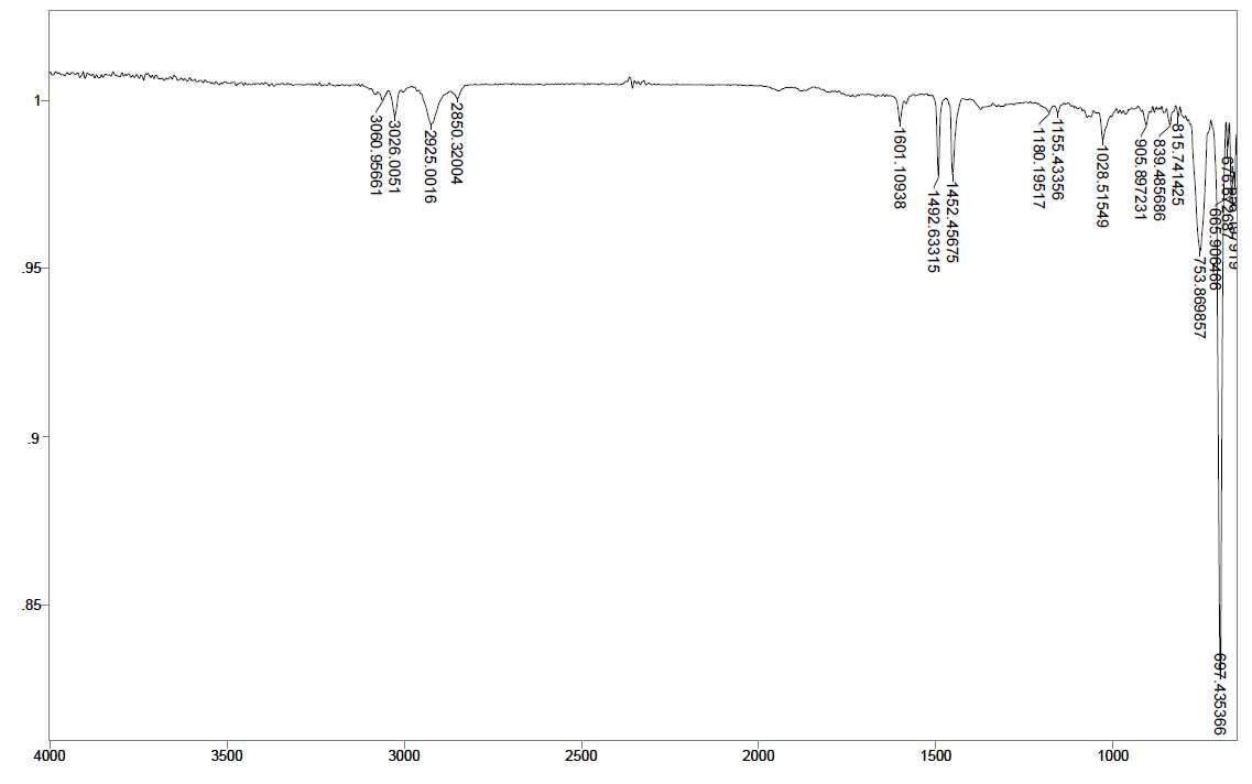 PS - Ce 3 wt% - PLLA 1.5 wt% 스티로폼의 14일간 UV 조사 후 FT-IR