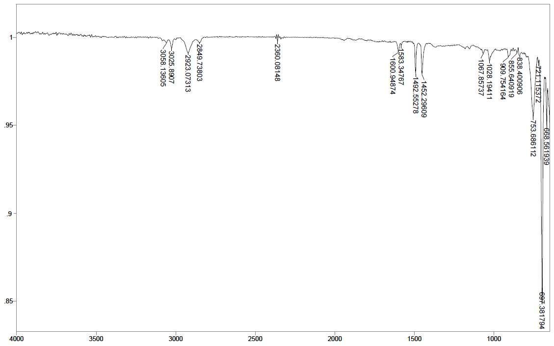 PS - Ce 1 wt% - PLLA/PBAT 1 wt% 스티로폼의 14일간 UV 조사 후 FT-IR