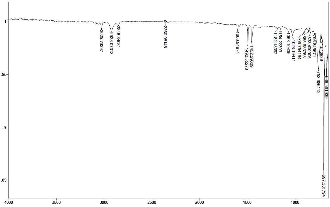 PS - Ce 1 wt% - PLLA/PBAT 3 wt% 스티로폼의 14일간 UV 조사 후 FT-IR
