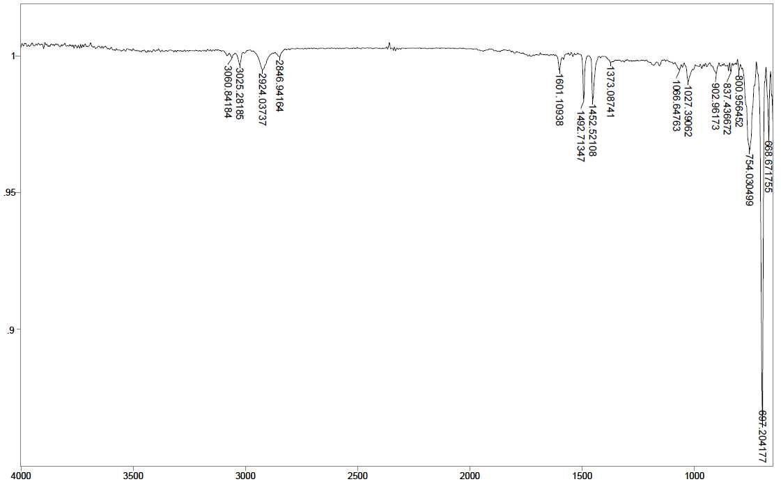 PS - Ce 2 wt% - PLLA/PBAT 3 wt% 스티로폼의 14일간 UV 조사 후 FT-IR