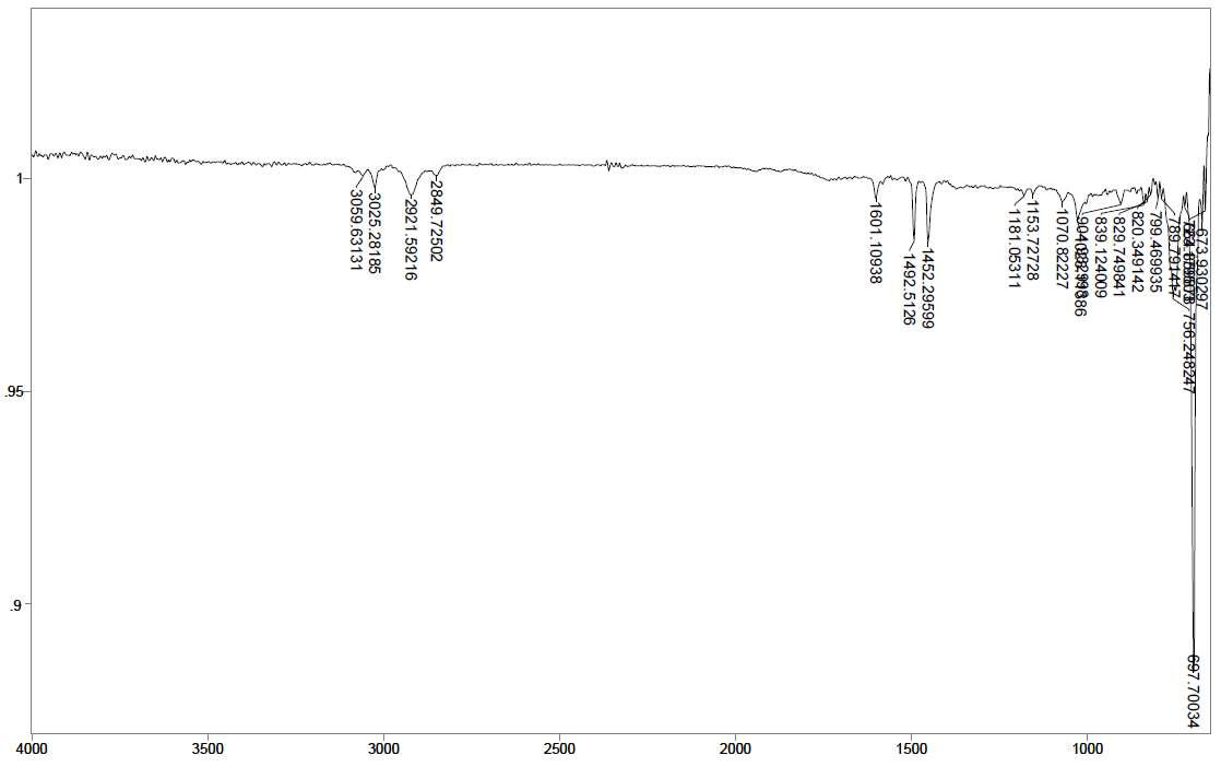 PS - Ce 3 wt% - PLLA/PBAT 1 wt% 스티로폼의 14일간 UV 조사 후 FT-IR
