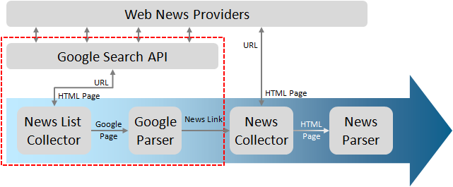 An Architecture for Web News Collector based on Google Search API