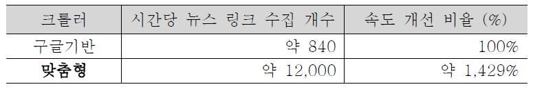 Performance Evaluation of Crawler