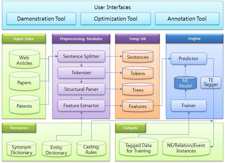 Architecture of Information Extraction System
