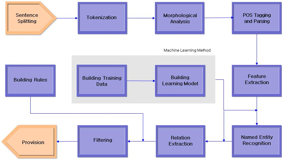 Process of Information Extraction