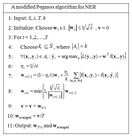 Modified Pegasos algorithm for NER