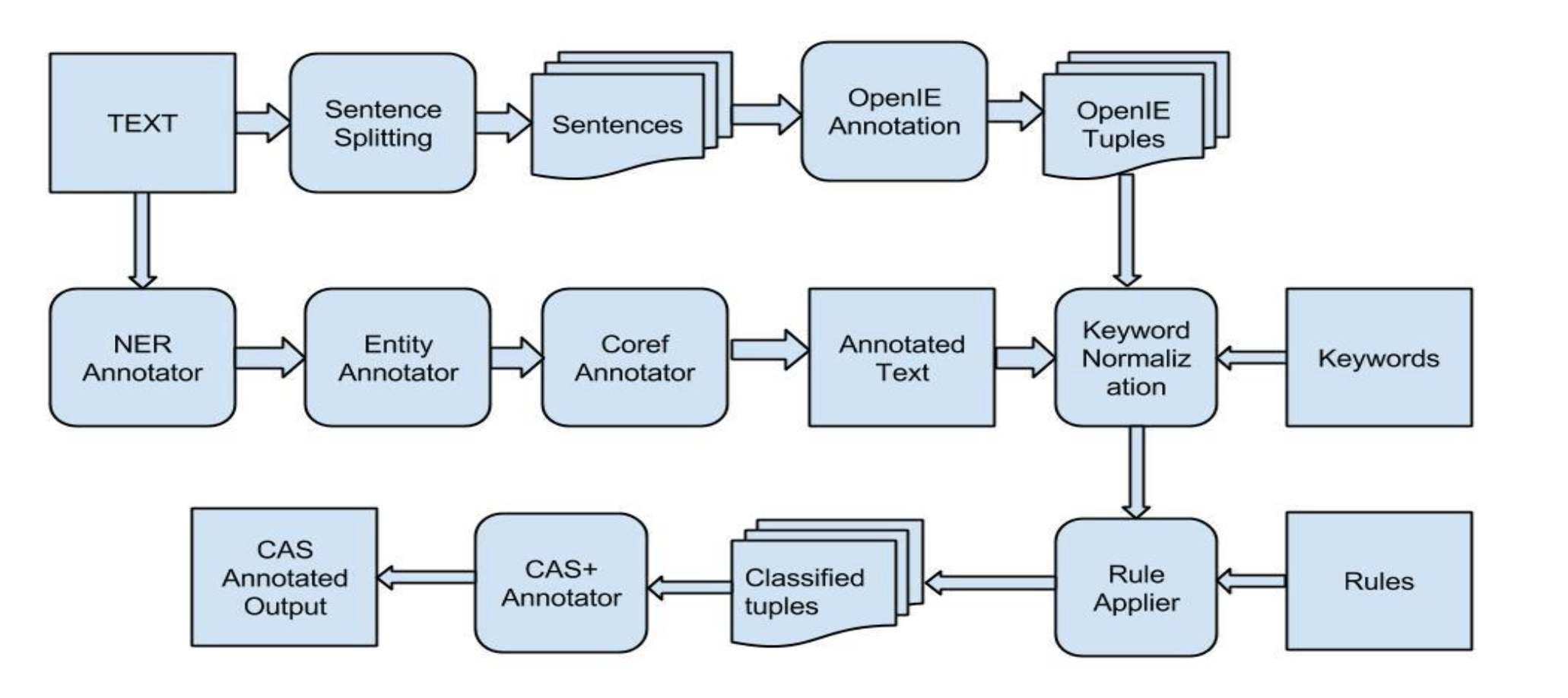 System Architecture for the delivered system