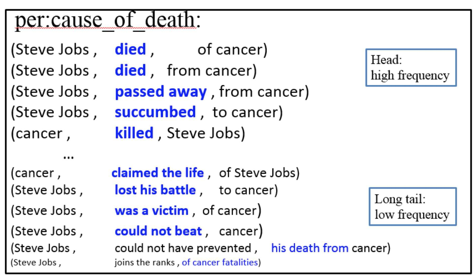 Various Open IE extractions for per:cause_of_death
