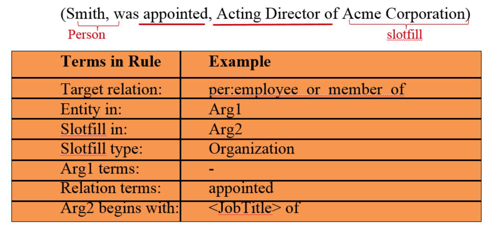 An example rule for the relation per:employee_or_member_of