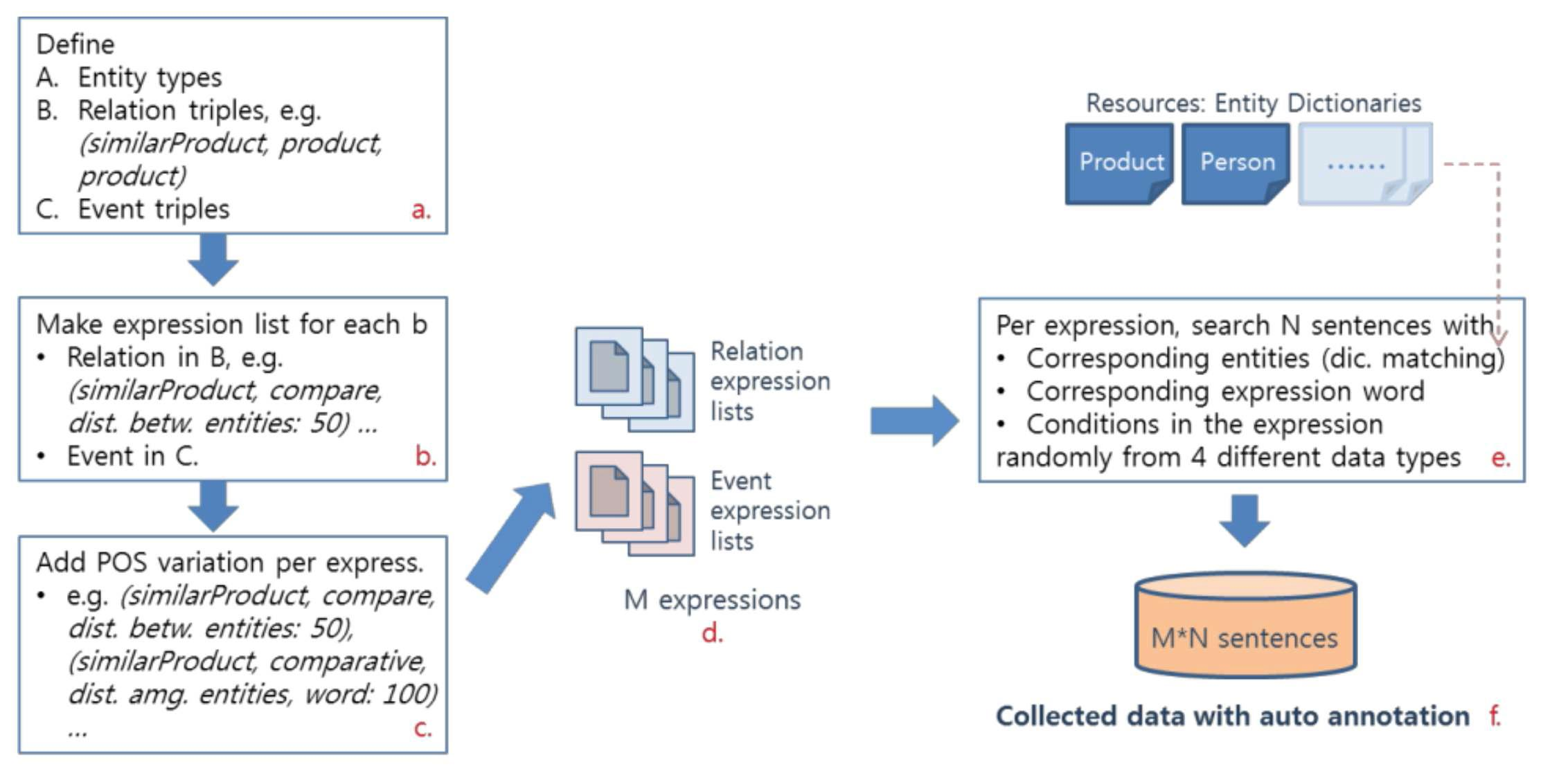 Training data collection for entity, relation, and event extraction.